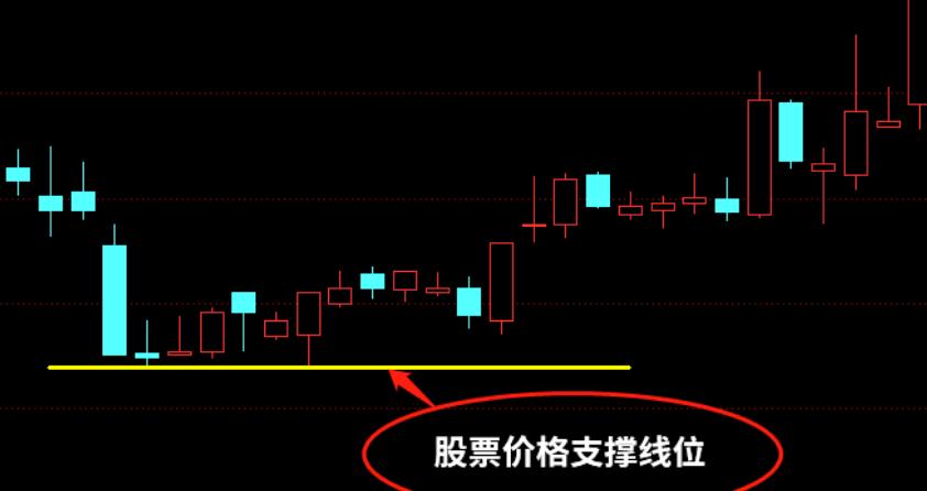 股市支撑位和压力位怎么看?