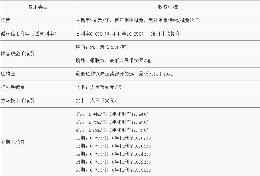 青岛银行标准信用卡计息及收费项目