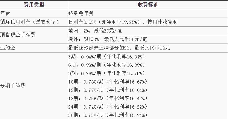 青岛银行美团信用卡条件有哪些?计息及收费项目有哪些?