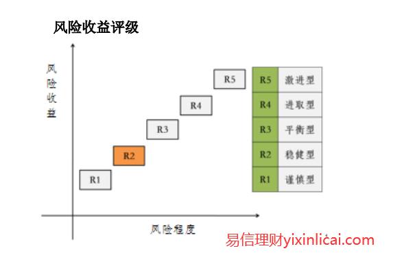 招商银行青葵系列两年定开009号基本定义